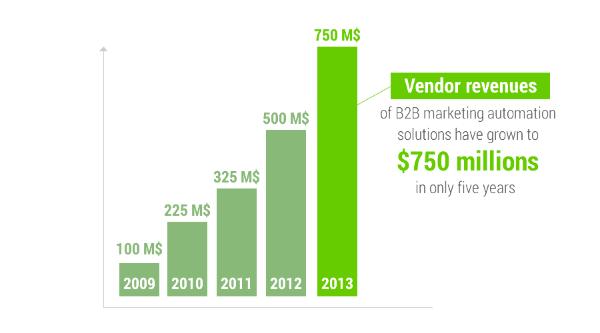 52_1408008785772b2b_marketing_automation_vendor_revenues_seosamba_saas